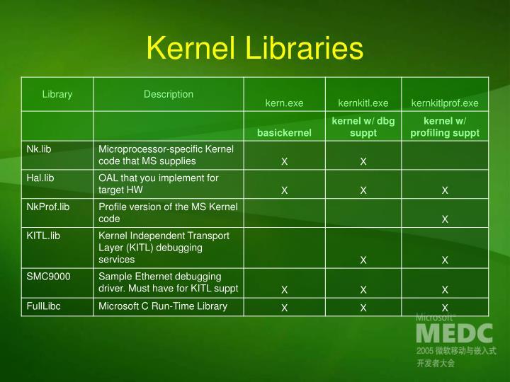Kernel Libraries