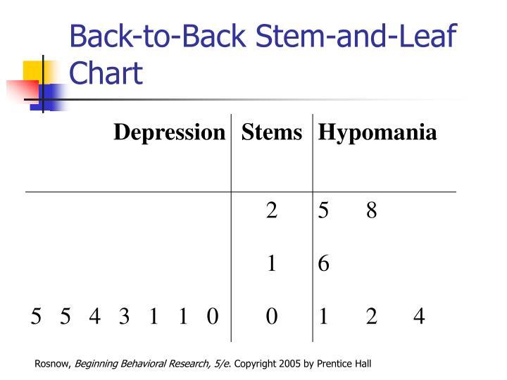 Back-to-Back Stem-and-Leaf Chart