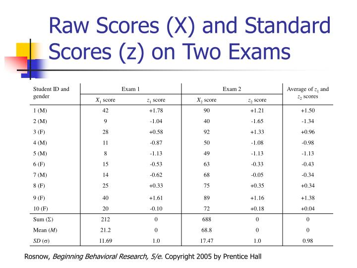 Raw Scores (X) and Standard Scores (z) on Two Exams
