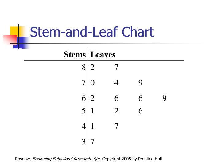 Stem-and-Leaf Chart