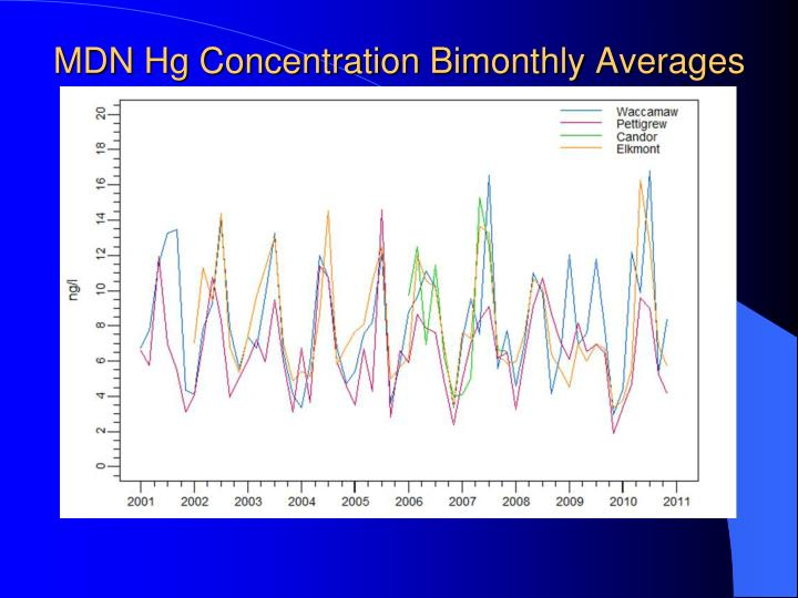 MDN Hg Concentration Bimonthly Averages