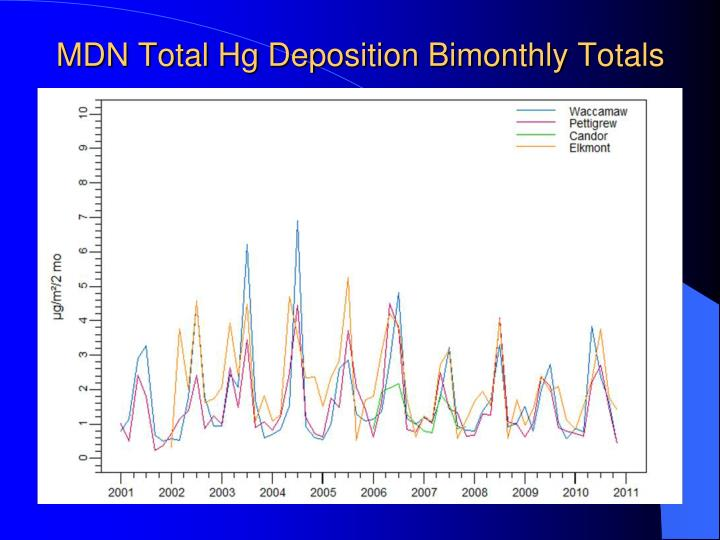 MDN Total Hg Deposition Bimonthly Totals