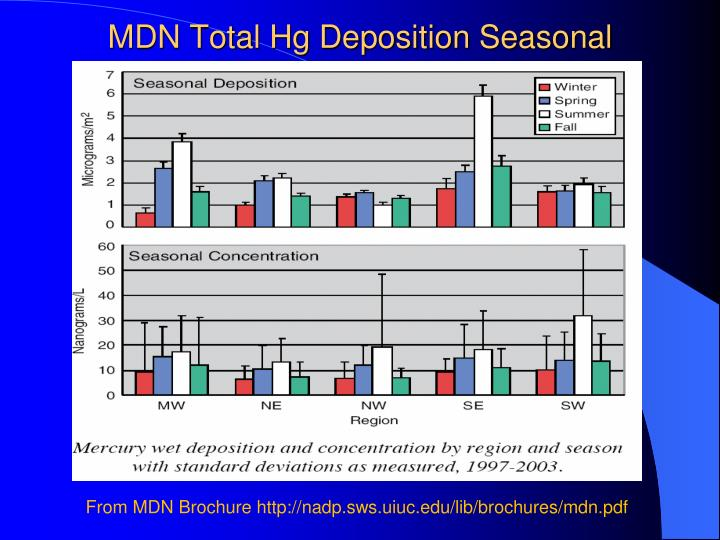 MDN Total Hg Deposition Seasonal