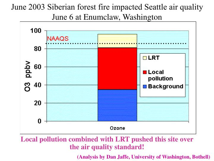 June 2003 Siberian forest fire impacted Seattle air quality