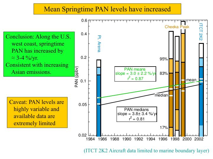 Mean Springtime PAN levels have increased