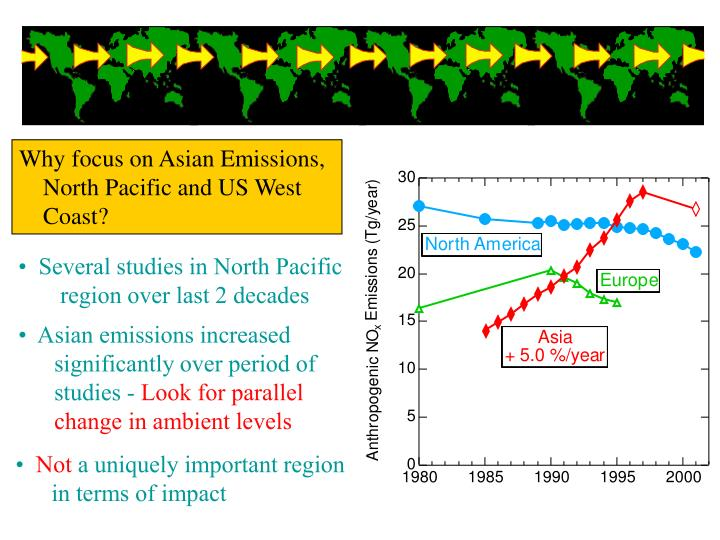 Why focus on Asian Emissions,