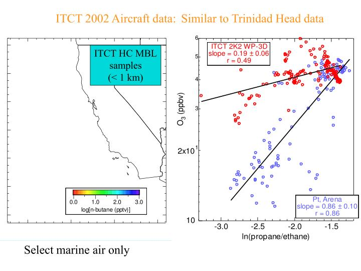 ITCT 2002 Aircraft data:
