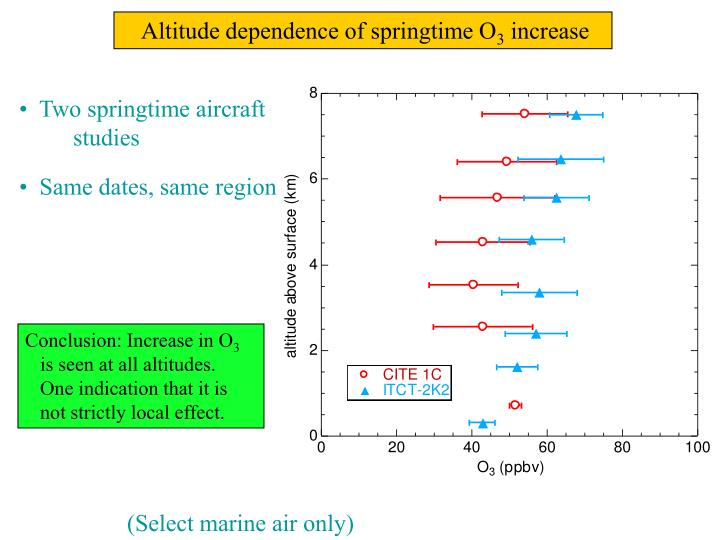 Altitude dependence of springtime O