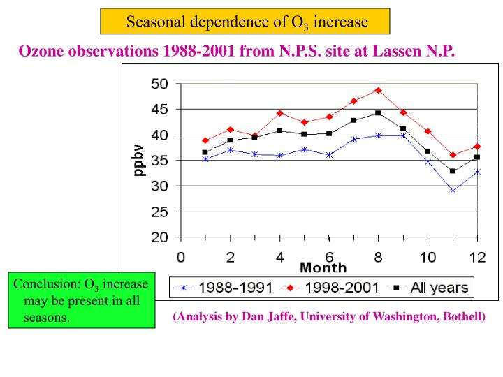 Seasonal dependence of O