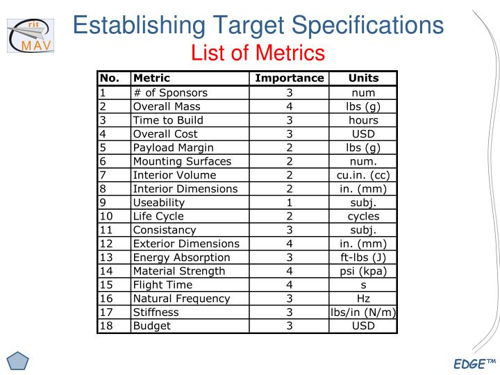 Establishing Target Specifications