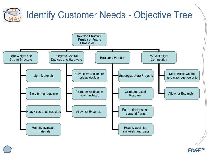 Identify Customer Needs - Objective Tree