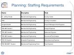 planning staffing requirements
