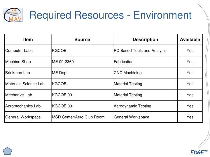 Required Resources - Environment