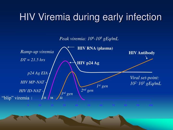 HIV RNA (plasma)
