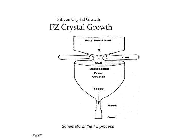 Silicon Crystal Growth