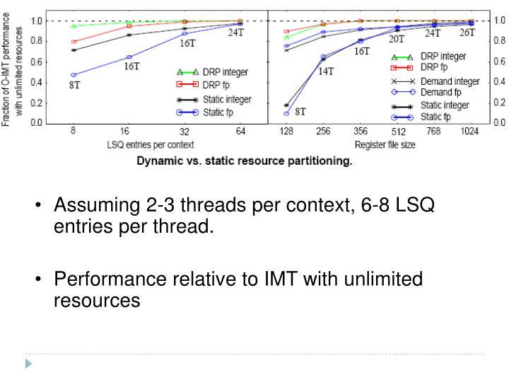 Assuming 2-3 threads per context, 6-8 LSQ entries per thread.