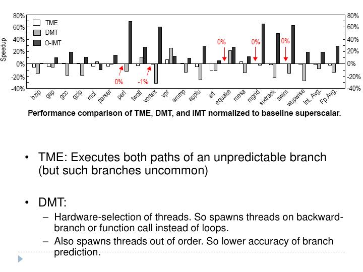 TME: Executes both paths of an unpredictable branch (but such branches uncommon)