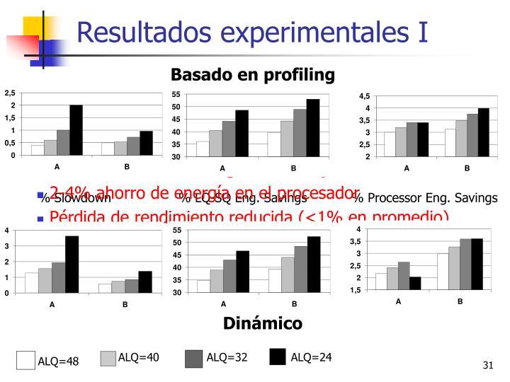 Resultados experimentales I