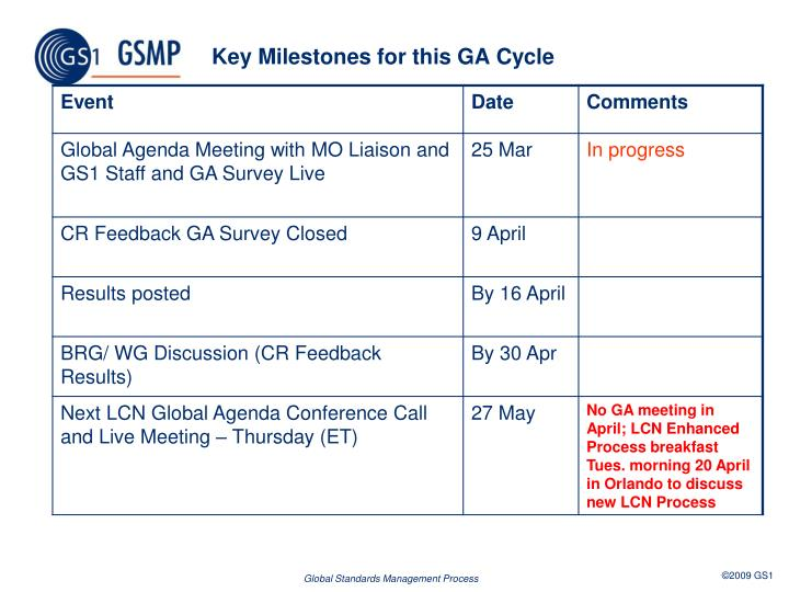 Key Milestones for this GA Cycle