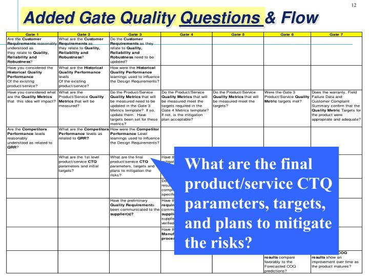 What are the final product/service CTQ parameters, targets, and plans to mitigate the risks?