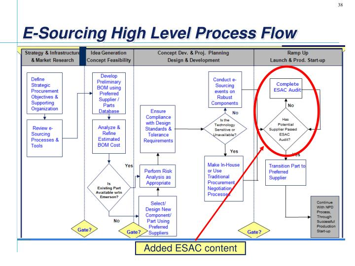 E-Sourcing High Level Process Flow