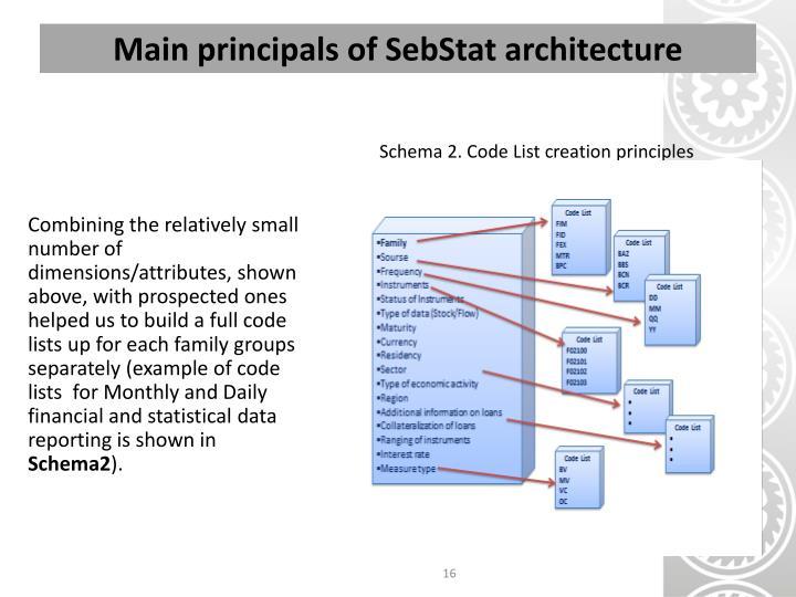 Schema 2. Code List creation principles
