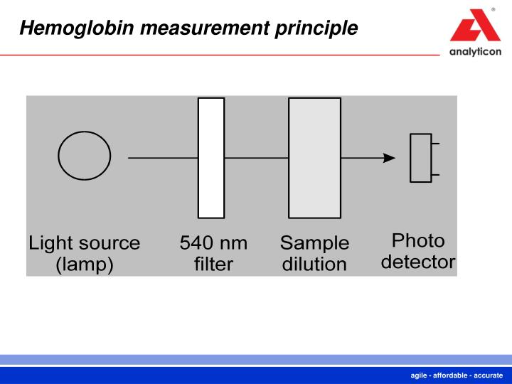 Hemoglobin measurement principle