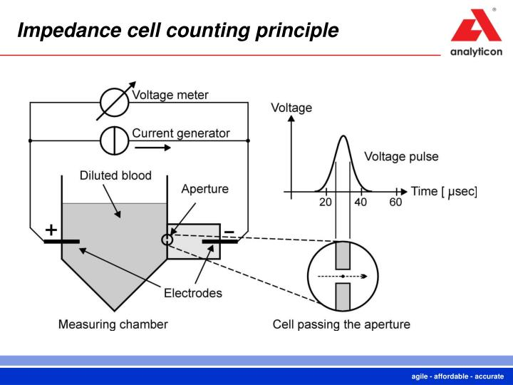 Impedance cell counting principle