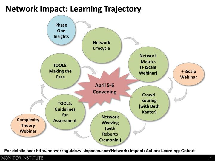 Network Impact: Learning Trajectory