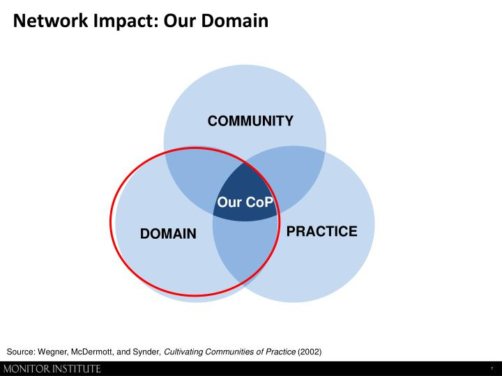 Network Impact: Our Domain