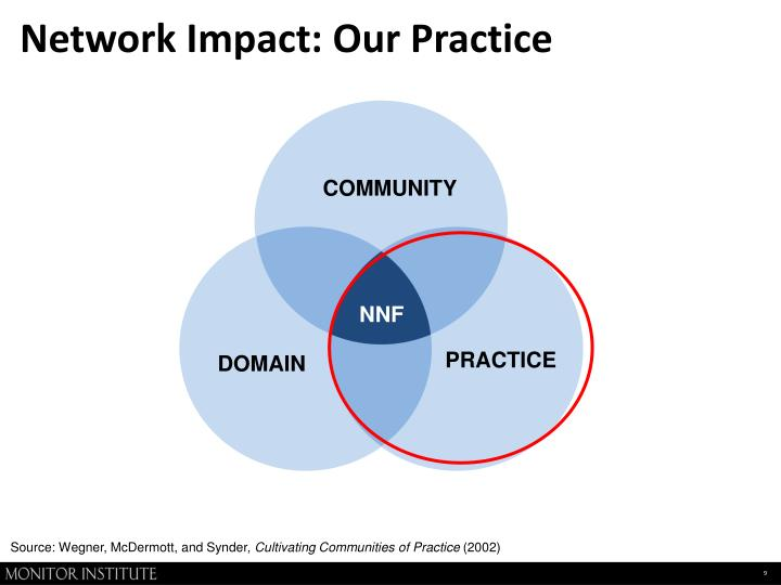 Network Impact: Our Practice