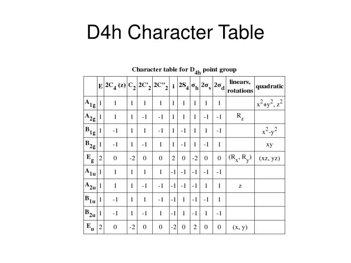 D4h Character Table