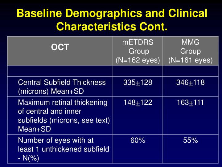 Baseline Demographics and Clinical