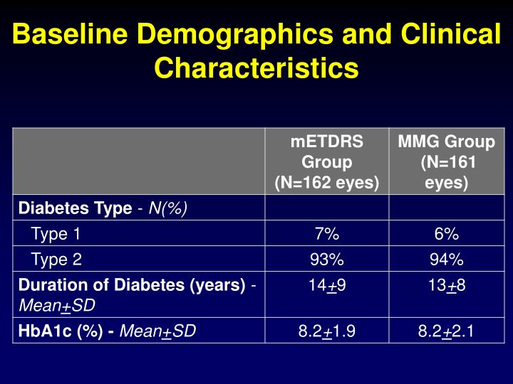 Baseline Demographics and Clinical Characteristics