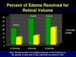 percent of edema resolved for retinal volume