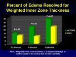 percent of edema resolved for weighted inner zone thickness