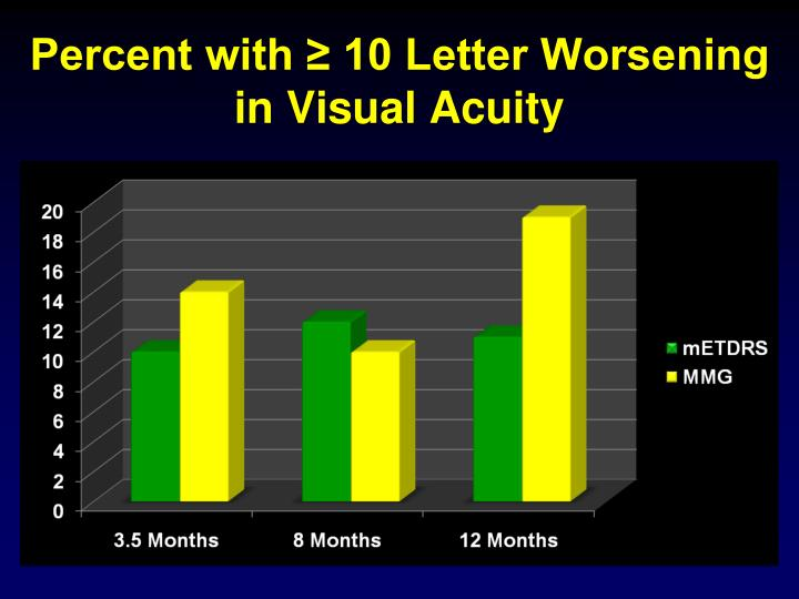 Percent with ≥ 10 Letter Worsening in Visual Acuity