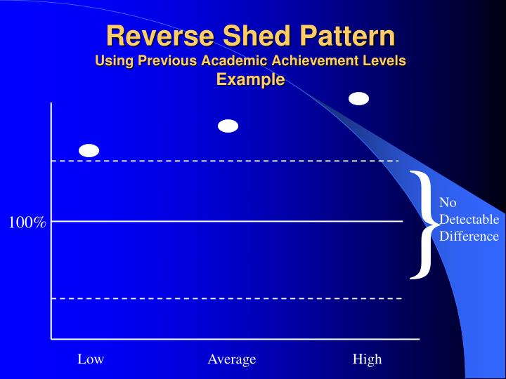 Reverse Shed Pattern