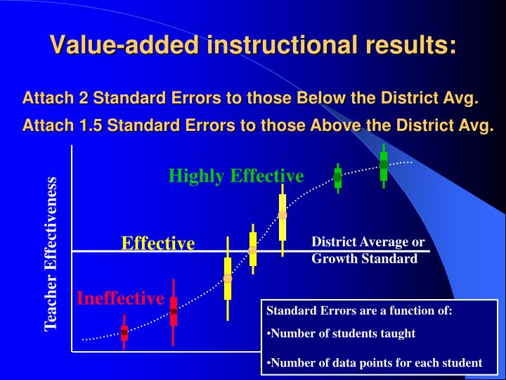 Value-added instructional results: