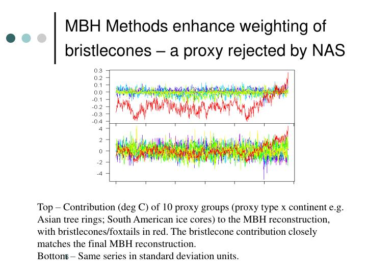 MBH Methods enhance weighting of bristlecones – a proxy rejected by NAS