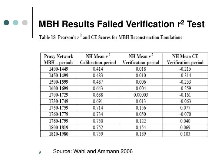 MBH Results Failed Verification r