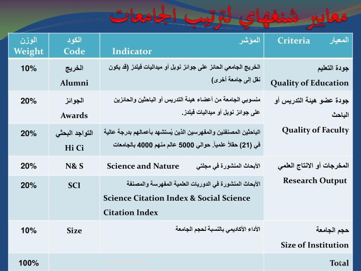 معايير شنغهاي لترتيب الجامعات