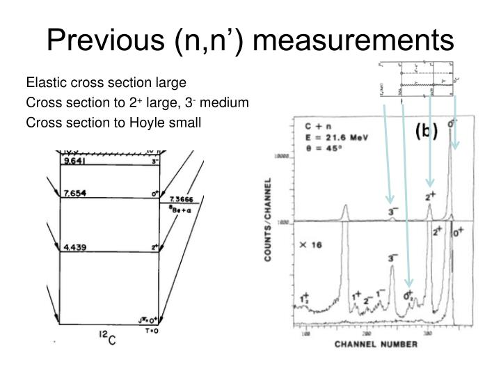 Previous (n,n') measurements