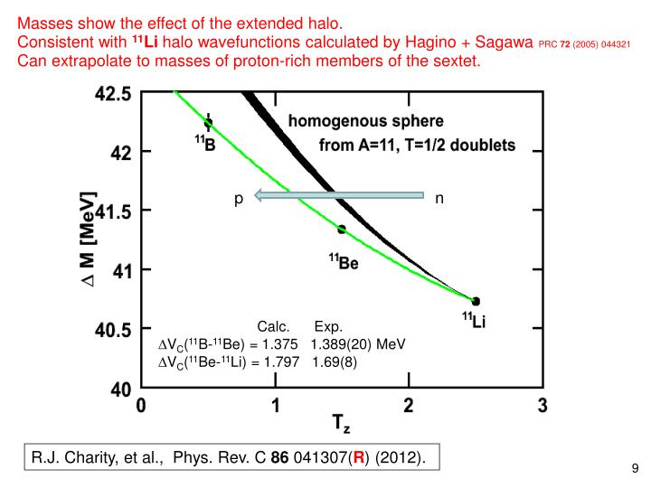 Masses show the effect of the extended halo.