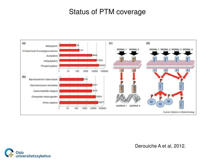 Status of PTM coverage