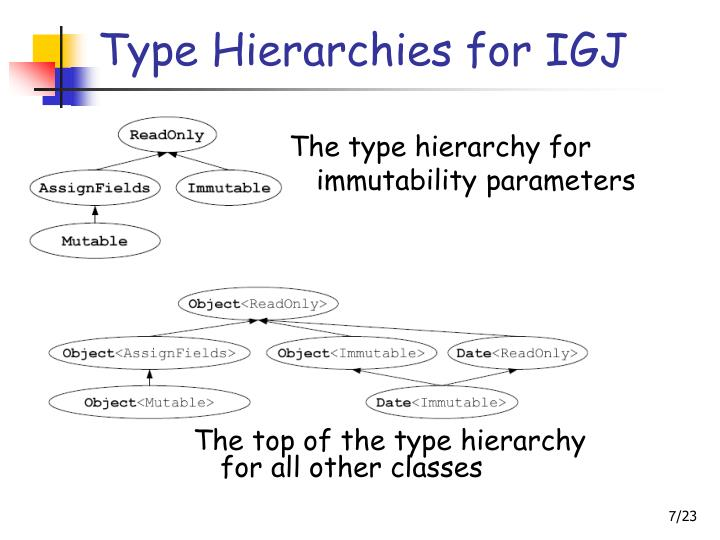 Type Hierarchies for IGJ