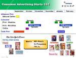 consumer advertising starts 10 1