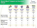 smart spot impact on purchase intent