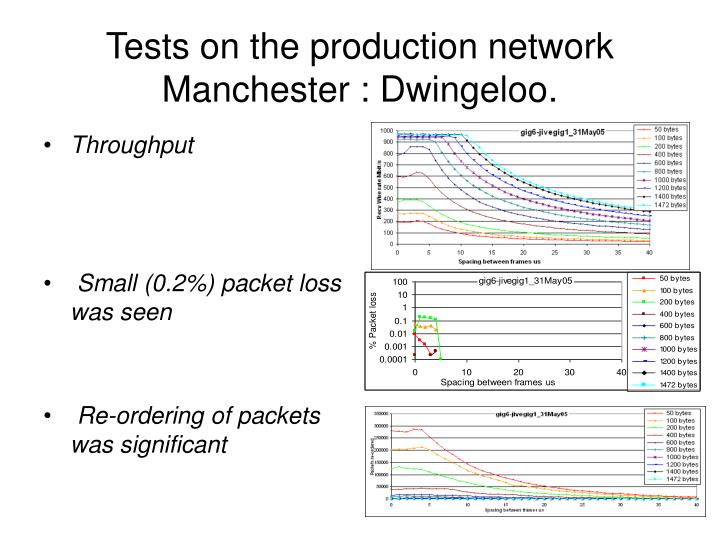 Tests on the production network  Manchester : Dwingeloo.