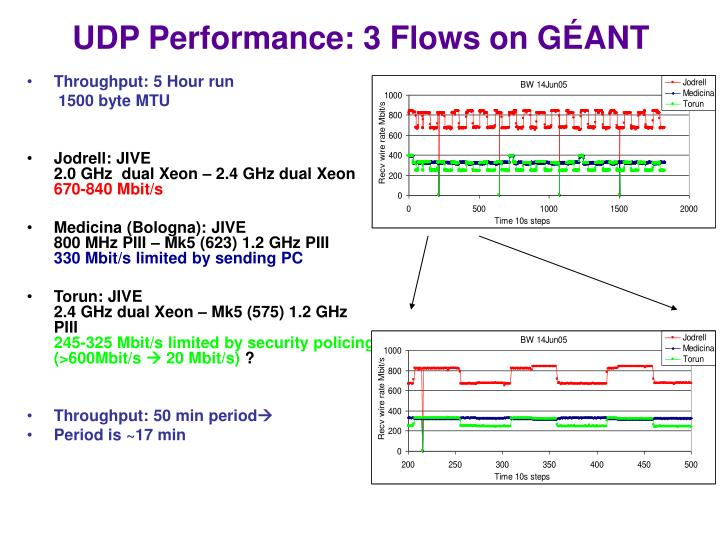 UDP Performance: 3 Flows on G